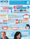 """Ormco Releases """"Never Too Late"""" Infographic to Help Orthodontic Practices Capture Adult Patients"""