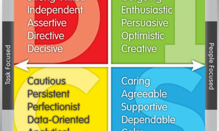 Who Do You Know? The DiSC Behavioral Assessment