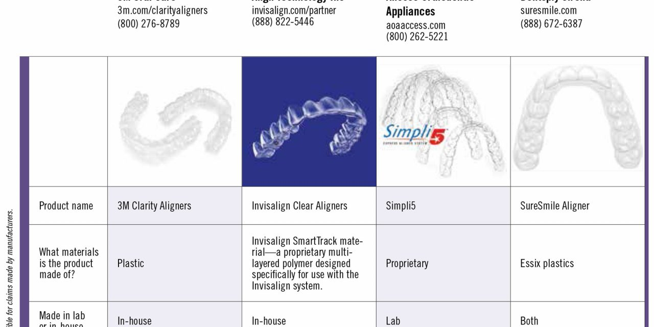 2019 Focus on Aligner Systems