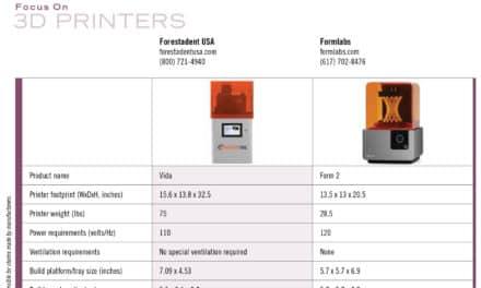 2019 Focus on 3D Printers