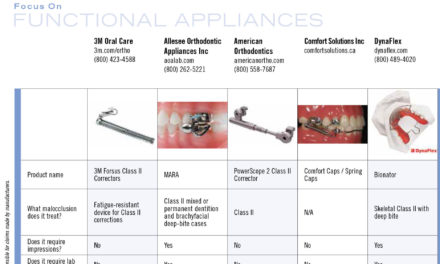 2019 Focus on Functional Appliances