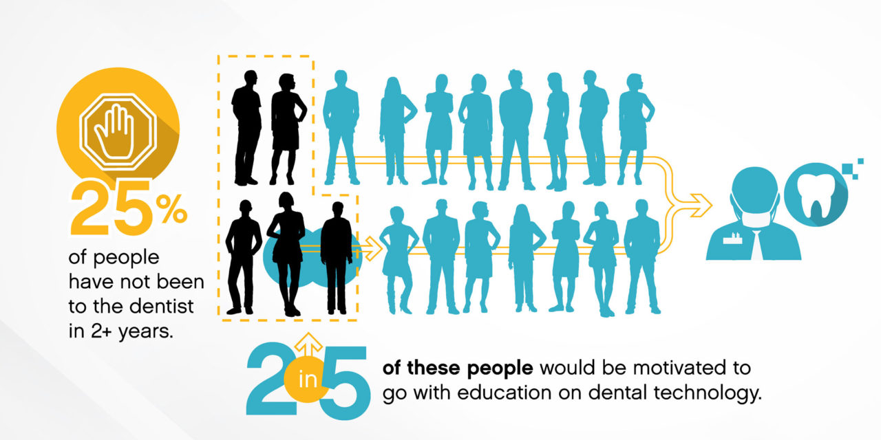 Carestream Dental Launches Digital Dentistry Public Education Campaign